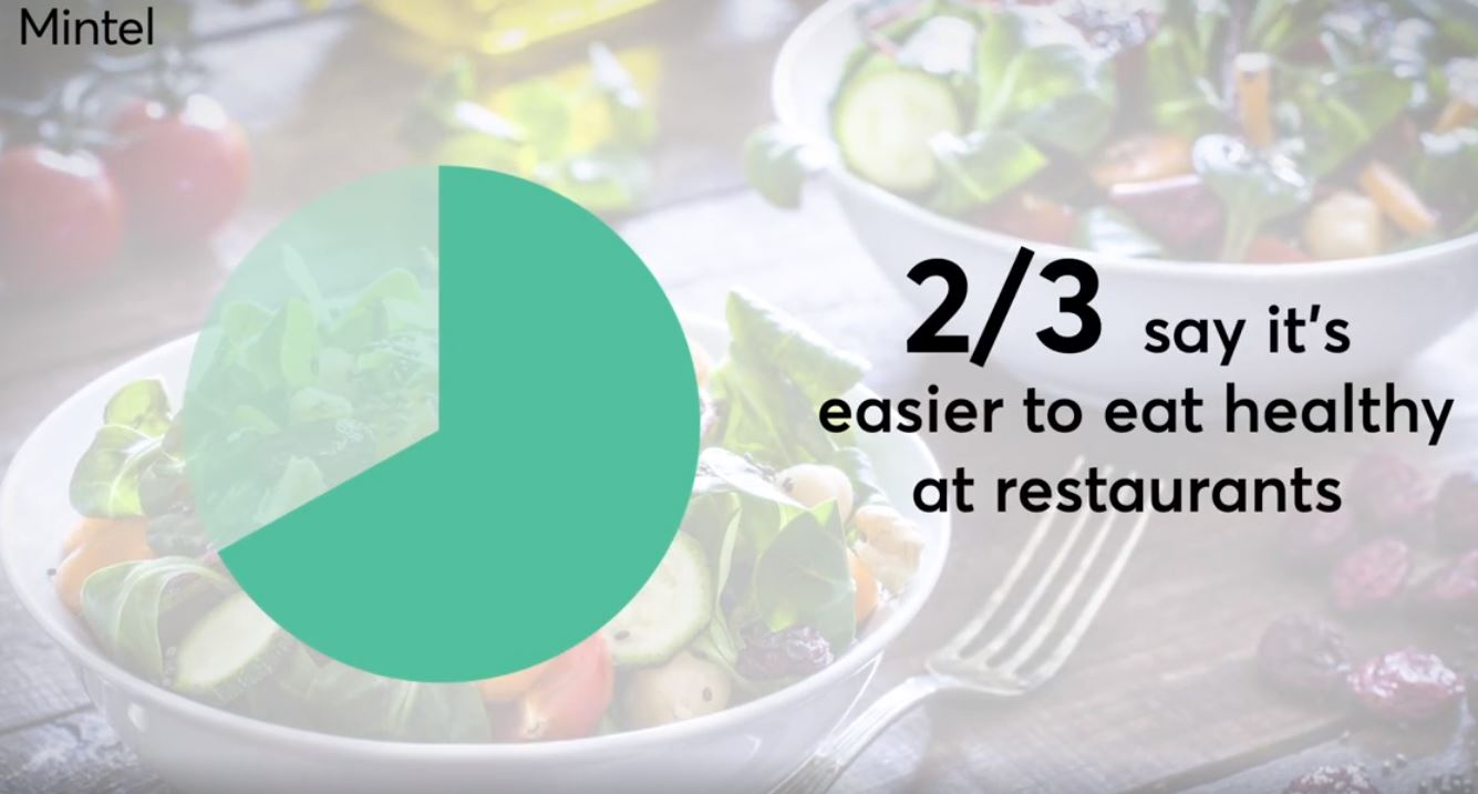 Another piece of good news for consumers is that CR found the calorie counts generally matched what the restaurants claimed them to be. (Photo Credit: Consumer Reports)