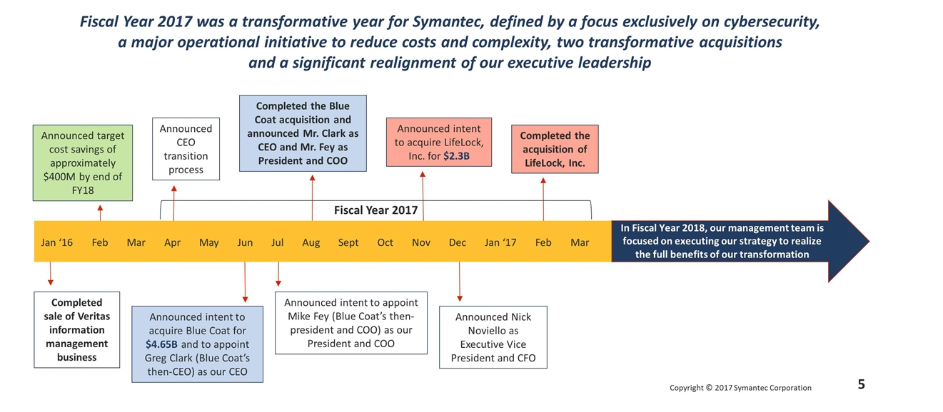 The company held its annual shareholder meeting Thursday, October 5, 2017. In a graphic included in a filing with the SEC, the company said that in Fiscal Year 2018&quot;our management team is focused on executing our strategy to realize the full benefits of our transformation.&quot; (via SEC.gov)<p></p>