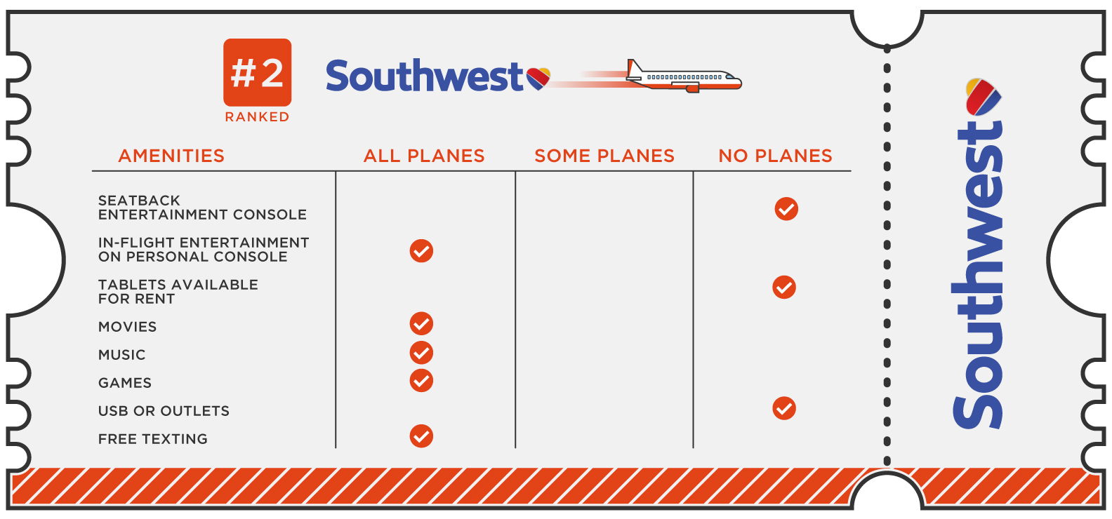 Southwest came in second place, and most notably has more than a dozen TV channels to watch live while you fly. (Image: CableTV.com)