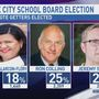 Incumbent Alarcon-Flory and two others win seats in Sioux City School Board