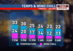 Hourly Temp and Wind Chill Inland NIGHT.png