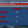 Above-Average Atlantic Hurricane Season Predicted