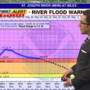 River flooding update from WSBT 22 Meteorologist Ed Russo